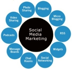 Two thirds of marketers adopt Social Media Marketing (SMM) image