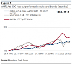 Art Funds outperform stocks and bonds image